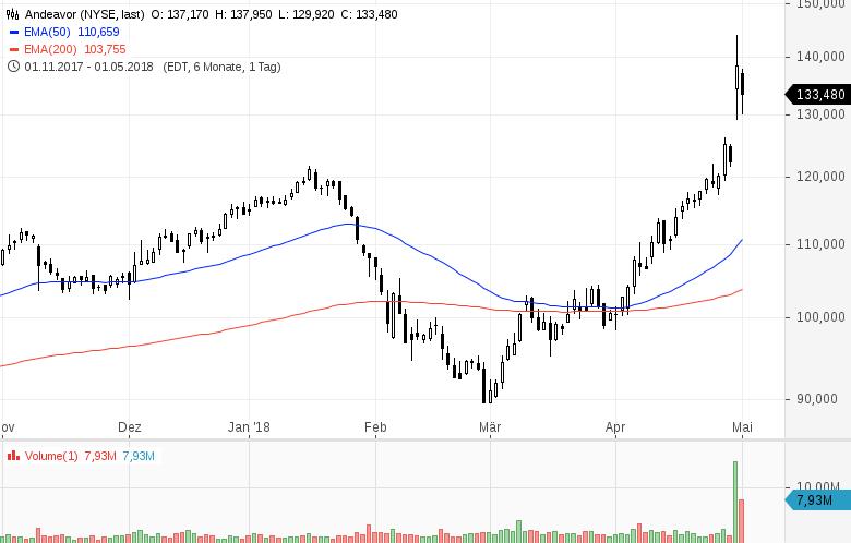 Top-Buzz-T-Mobile-US-Western-Union-und-7-weitere-US-Aktien-stehen-aktuell-im-Fokus-der-Anleger-Kommentar-GodmodeTrader-Team-GodmodeTrader.de-8