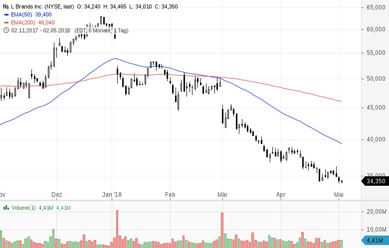 Top-Buzz-Garmin-L-Brands-und-7-weitere-US-Aktien-stehen-aktuell-im-Fokus-der-Anleger-Kommentar-GodmodeTrader-Team-GodmodeTrader.de-3