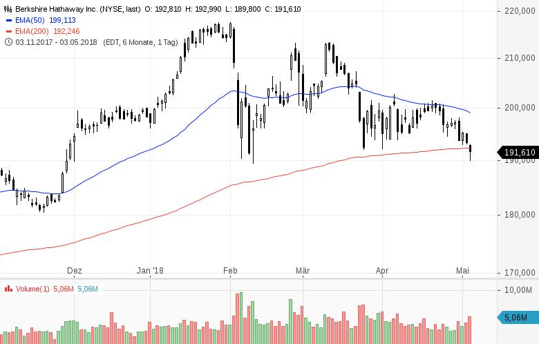 Top-Buzz-Berkshire-Hathaway-und-9-weitere-US-Aktien-stehen-gerade-im-Fokus-der-Anleger-Kommentar-GodmodeTrader-Team-GodmodeTrader.de-4
