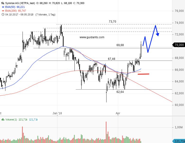 symrise aktie dividende 2021