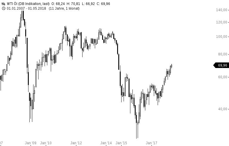 Ölpreise-extrem-stark-WTI-und-BRENT-bald-bei-300-Dollar-Kommentar-Oliver-Baron-GodmodeTrader.de-2