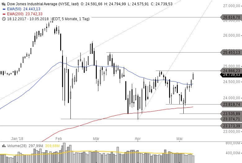 US-INDIZES-Gelingt-die-perfekte-Woche-Nasdaq-100-stark-Halbleiter-Aktien-6-34-Chartanalyse-Philipp-Berger-GodmodeTrader.de-3