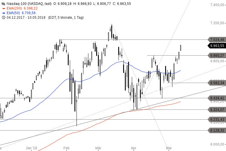 US-INDIZES-Gelingt-die-perfekte-Woche-Nasdaq-100-stark-Halbleiter-Aktien-6-34-Chartanalyse-Philipp-Berger-GodmodeTrader.de-4