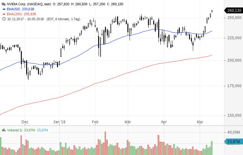 Top-Buzz-NVIDIA-AT-T-TripAdvisor-und-7-weitere-US-Aktien-stehen-heute-im-Fokus-der-Anleger-Kommentar-GodmodeTrader-Team-GodmodeTrader.de-1