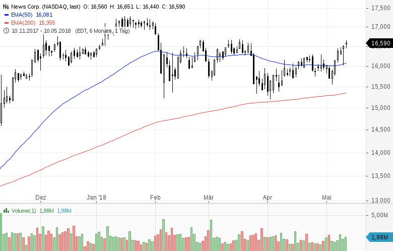 Top-Buzz-NVIDIA-AT-T-TripAdvisor-und-7-weitere-US-Aktien-stehen-heute-im-Fokus-der-Anleger-Kommentar-GodmodeTrader-Team-GodmodeTrader.de-4