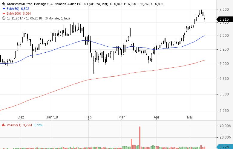 Top-Buzz-Metro-Aurubis-und-8-weitere-Aktien-stehen-heute-im-Fokus-der-Anleger-Kommentar-GodmodeTrader-Team-GodmodeTrader.de-3