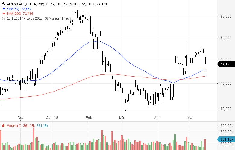 Top-Buzz-Metro-Aurubis-und-8-weitere-Aktien-stehen-heute-im-Fokus-der-Anleger-Kommentar-GodmodeTrader-Team-GodmodeTrader.de-8