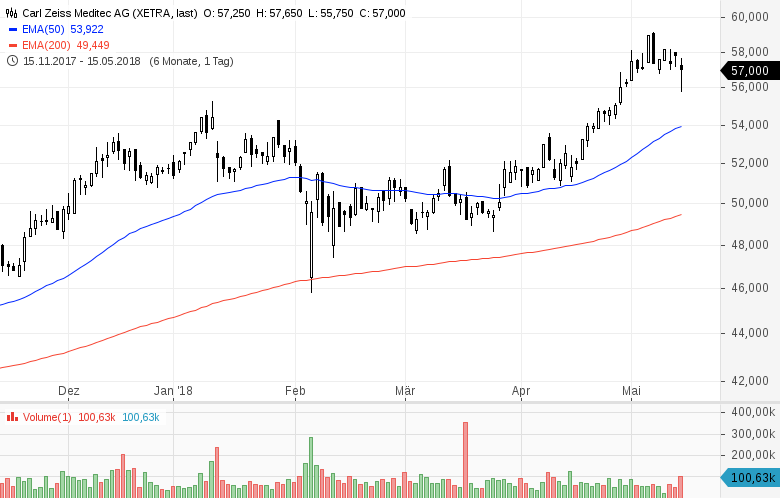Top-Buzz-Metro-Aurubis-und-8-weitere-Aktien-stehen-heute-im-Fokus-der-Anleger-Kommentar-GodmodeTrader-Team-GodmodeTrader.de-10