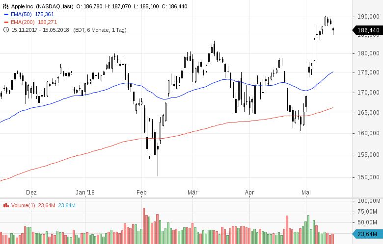 Diese-Aktien-kauft-Warren-Buffett-Kommentar-Oliver-Baron-GodmodeTrader.de-1