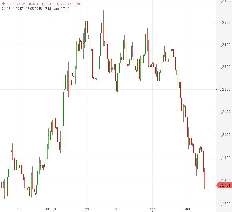 FX-Mittagsbericht-US-Dollar-steigt-auf-Fünfmonatshoch-Tomke-Hansmann-GodmodeTrader.de-1