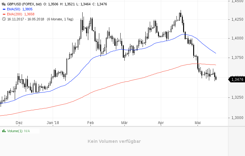 Über-den-Wert-schwacher-Währungen-Chartanalyse-Daniel-Kühn-GodmodeTrader.de-1