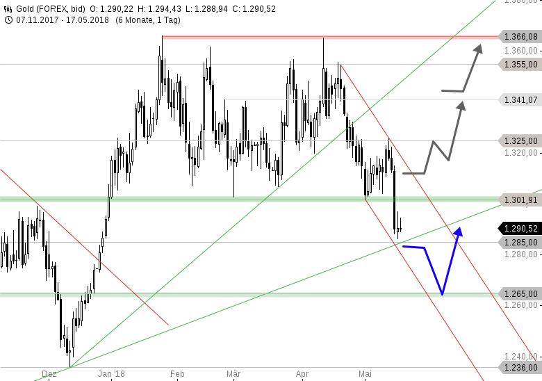 GOLD-Tagesausblick-Nach-Verkaufssignal-direkt-der-Rebound-Chartanalyse-Thomas-May-GodmodeTrader.de-1