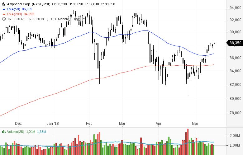 Top-Buzz-Amphenol-Kellogg-und-8-weitere-US-Aktien-stehen-heute-im-Fokus-Kommentar-GodmodeTrader-Team-GodmodeTrader.de-1