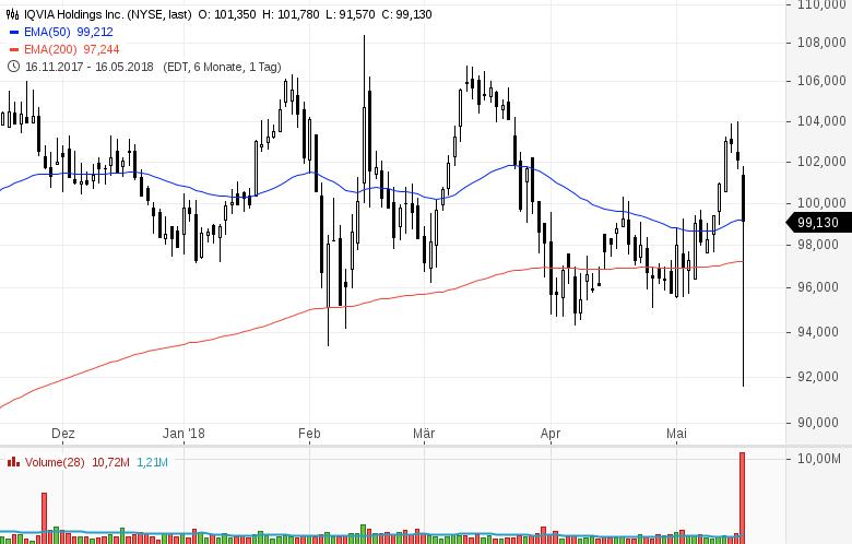 Top-Buzz-Amphenol-Kellogg-und-8-weitere-US-Aktien-stehen-heute-im-Fokus-Kommentar-GodmodeTrader-Team-GodmodeTrader.de-3