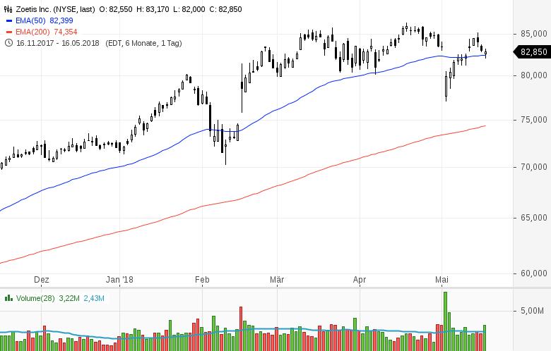 Top-Buzz-Amphenol-Kellogg-und-8-weitere-US-Aktien-stehen-heute-im-Fokus-Kommentar-GodmodeTrader-Team-GodmodeTrader.de-4