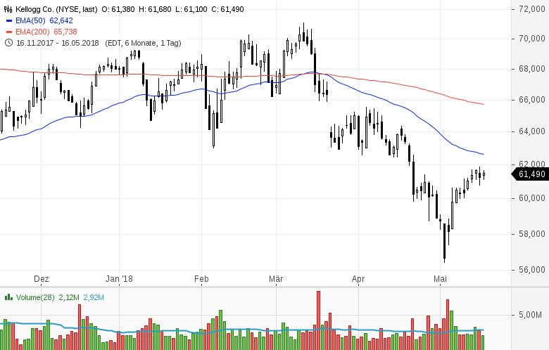 Top-Buzz-Amphenol-Kellogg-und-8-weitere-US-Aktien-stehen-heute-im-Fokus-Kommentar-GodmodeTrader-Team-GodmodeTrader.de-5