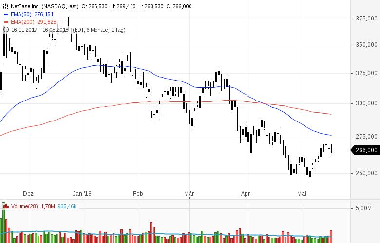 Top-Buzz-Amphenol-Kellogg-und-8-weitere-US-Aktien-stehen-heute-im-Fokus-Kommentar-GodmodeTrader-Team-GodmodeTrader.de-7