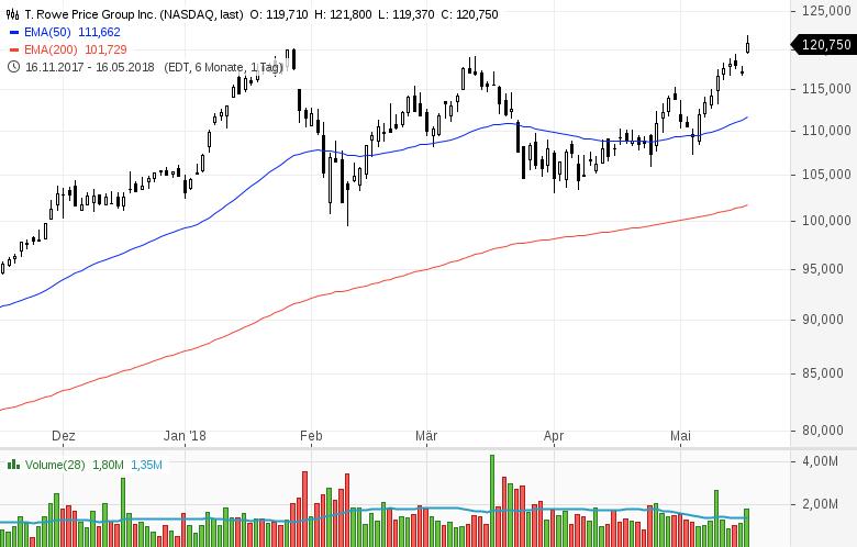 Top-Buzz-Amphenol-Kellogg-und-8-weitere-US-Aktien-stehen-heute-im-Fokus-Kommentar-GodmodeTrader-Team-GodmodeTrader.de-8