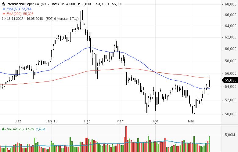 Top-Buzz-Amphenol-Kellogg-und-8-weitere-US-Aktien-stehen-heute-im-Fokus-Kommentar-GodmodeTrader-Team-GodmodeTrader.de-9