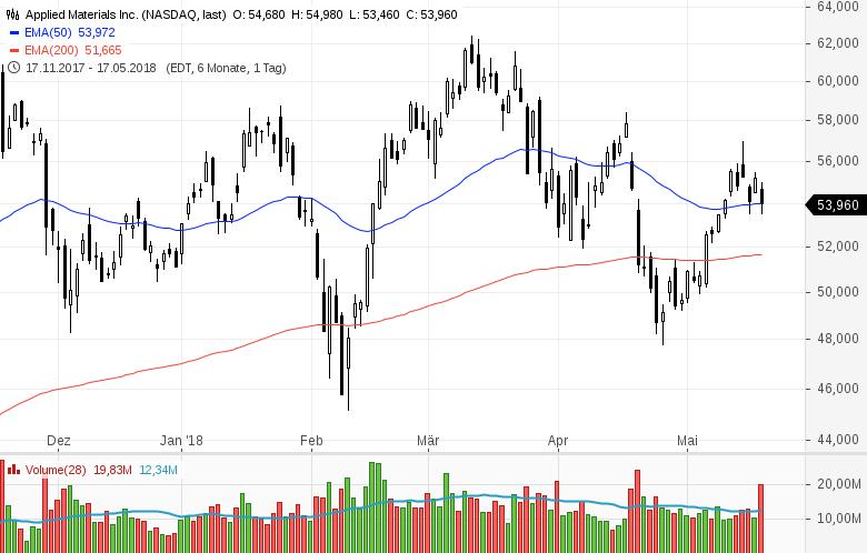 Top-Buzz-am-Freitag-CBS-Nordstrom-und-8-weitere-US-Aktien-stehen-heute-im-Fokus-der-Anleger-Kommentar-GodmodeTrader-Team-GodmodeTrader.de-1