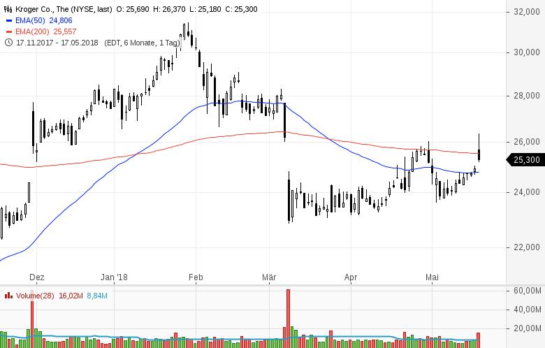 Top-Buzz-am-Freitag-CBS-Nordstrom-und-8-weitere-US-Aktien-stehen-heute-im-Fokus-der-Anleger-Kommentar-GodmodeTrader-Team-GodmodeTrader.de-2