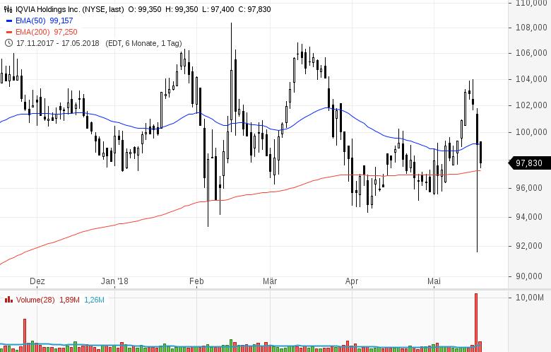 Top-Buzz-am-Freitag-CBS-Nordstrom-und-8-weitere-US-Aktien-stehen-heute-im-Fokus-der-Anleger-Kommentar-GodmodeTrader-Team-GodmodeTrader.de-5