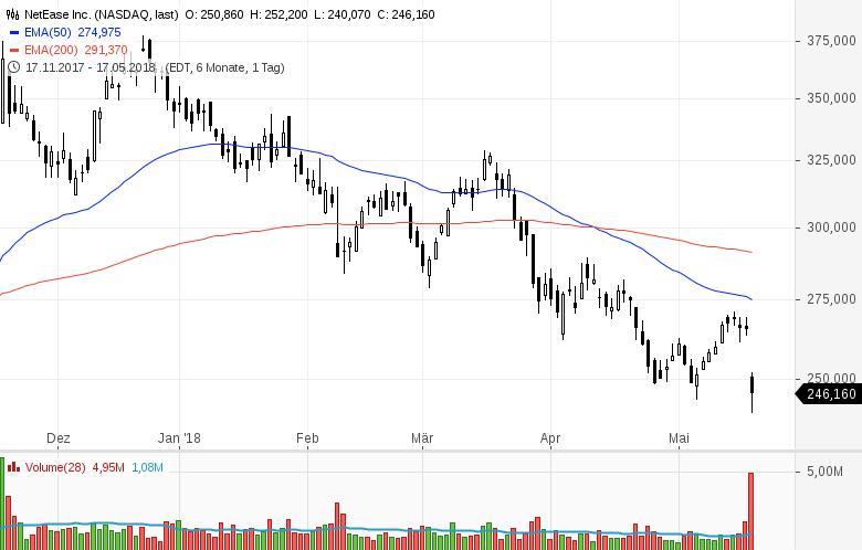 Top-Buzz-am-Freitag-CBS-Nordstrom-und-8-weitere-US-Aktien-stehen-heute-im-Fokus-der-Anleger-Kommentar-GodmodeTrader-Team-GodmodeTrader.de-6