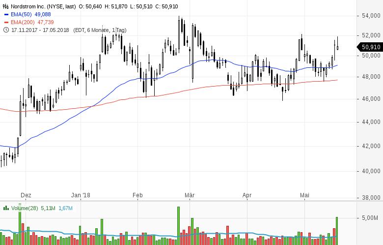 Top-Buzz-am-Freitag-CBS-Nordstrom-und-8-weitere-US-Aktien-stehen-heute-im-Fokus-der-Anleger-Kommentar-GodmodeTrader-Team-GodmodeTrader.de-7
