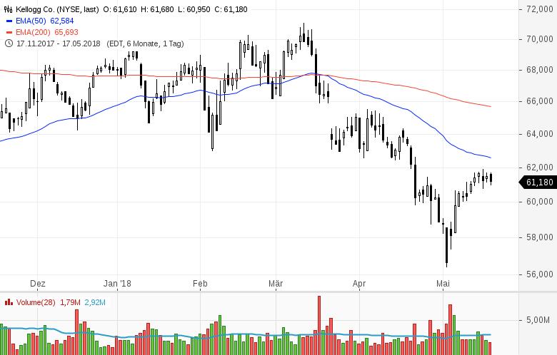 Top-Buzz-am-Freitag-CBS-Nordstrom-und-8-weitere-US-Aktien-stehen-heute-im-Fokus-der-Anleger-Kommentar-GodmodeTrader-Team-GodmodeTrader.de-8