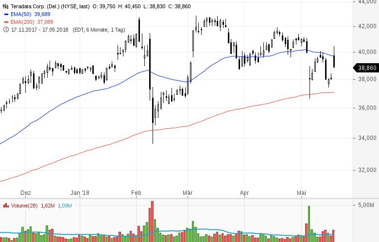 Top-Buzz-am-Freitag-CBS-Nordstrom-und-8-weitere-US-Aktien-stehen-heute-im-Fokus-der-Anleger-Kommentar-GodmodeTrader-Team-GodmodeTrader.de-9