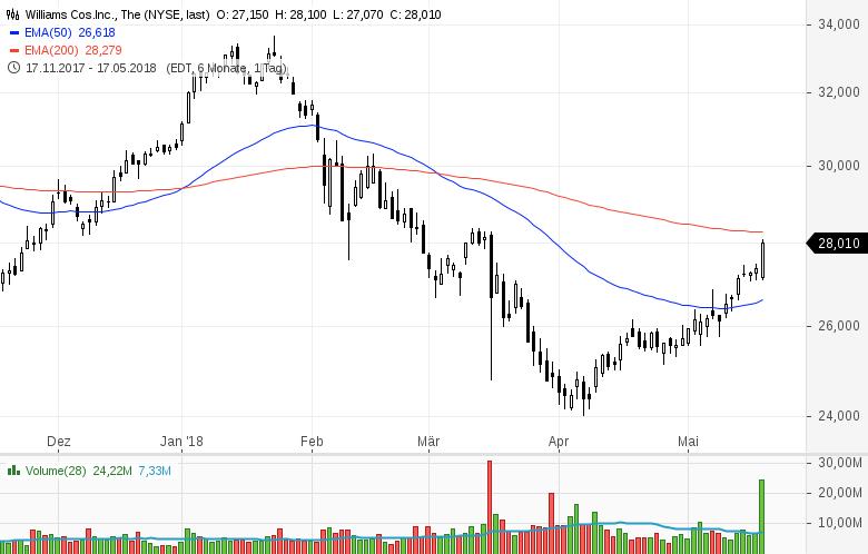 Top-Buzz-am-Freitag-CBS-Nordstrom-und-8-weitere-US-Aktien-stehen-heute-im-Fokus-der-Anleger-Kommentar-GodmodeTrader-Team-GodmodeTrader.de-10