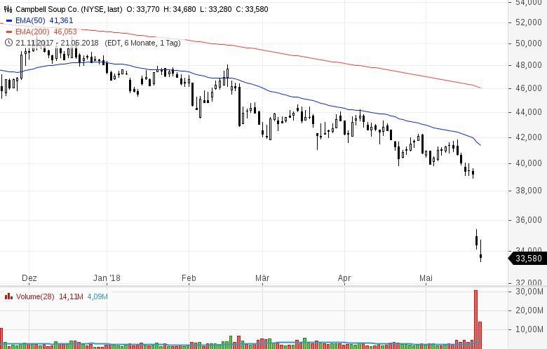 Top-Buzz-Micron-Baidu-Celgene-und-8-weitere-US-Aktien-stehen-am-heutigen-Dienstag-im-Fokus-der-Anleger-Kommentar-GodmodeTrader-Team-GodmodeTrader.de-1