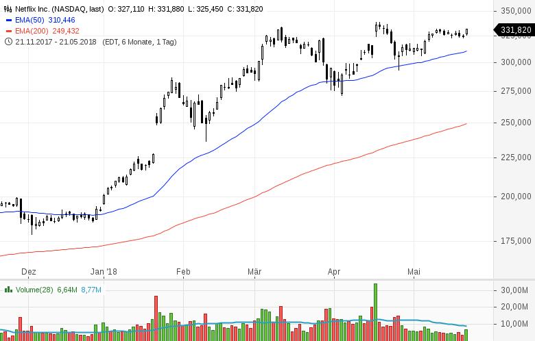 Top-Buzz-Micron-Baidu-Celgene-und-8-weitere-US-Aktien-stehen-am-heutigen-Dienstag-im-Fokus-der-Anleger-Kommentar-GodmodeTrader-Team-GodmodeTrader.de-3