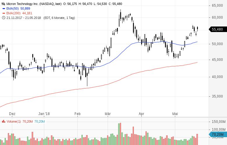 Top-Buzz-Micron-Baidu-Celgene-und-8-weitere-US-Aktien-stehen-am-heutigen-Dienstag-im-Fokus-der-Anleger-Kommentar-GodmodeTrader-Team-GodmodeTrader.de-4