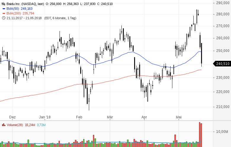 Top-Buzz-Micron-Baidu-Celgene-und-8-weitere-US-Aktien-stehen-am-heutigen-Dienstag-im-Fokus-der-Anleger-Kommentar-GodmodeTrader-Team-GodmodeTrader.de-8