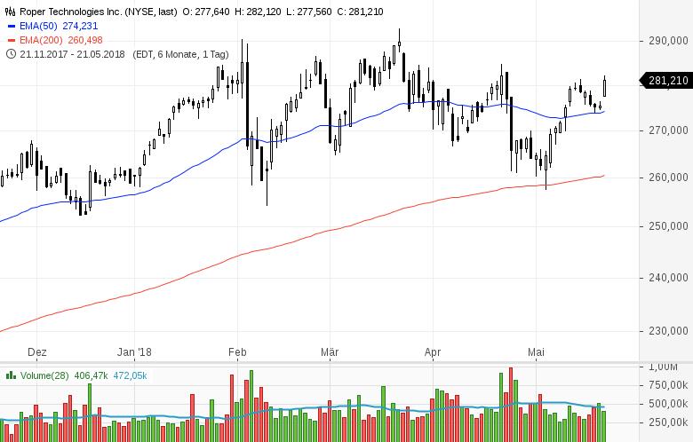 Top-Buzz-Micron-Baidu-Celgene-und-8-weitere-US-Aktien-stehen-am-heutigen-Dienstag-im-Fokus-der-Anleger-Kommentar-GodmodeTrader-Team-GodmodeTrader.de-9