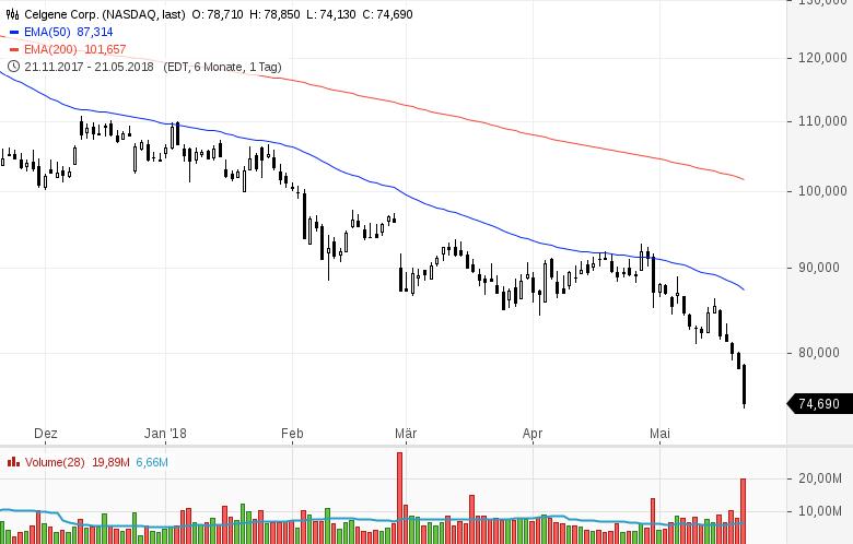 Top-Buzz-Micron-Baidu-Celgene-und-8-weitere-US-Aktien-stehen-am-heutigen-Dienstag-im-Fokus-der-Anleger-Kommentar-GodmodeTrader-Team-GodmodeTrader.de-10
