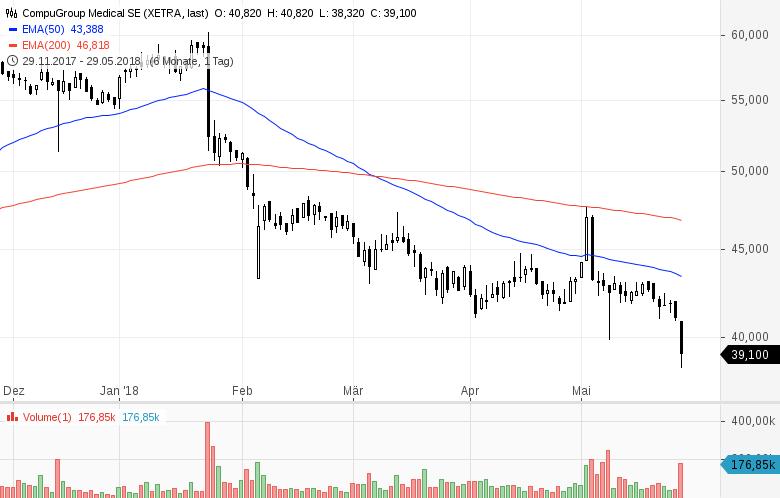 Top-Buzz-Bechtle-Infineon-und-8-weitere-deutsche-Aktien-stehen-heute-im-Fokus-Kommentar-GodmodeTrader-Team-GodmodeTrader.de-2