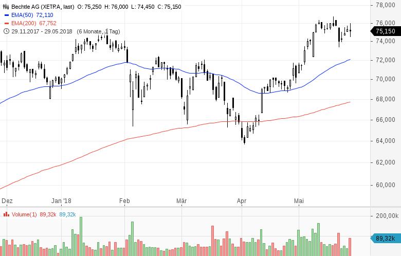 Top-Buzz-Bechtle-Infineon-und-8-weitere-deutsche-Aktien-stehen-heute-im-Fokus-Kommentar-GodmodeTrader-Team-GodmodeTrader.de-3