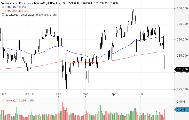 Top-Buzz-Bechtle-Infineon-und-8-weitere-deutsche-Aktien-stehen-heute-im-Fokus-Kommentar-GodmodeTrader-Team-GodmodeTrader.de-6
