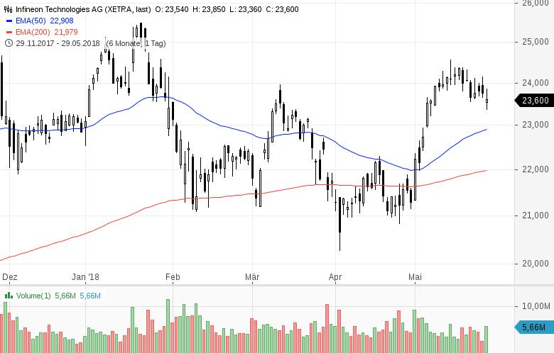 Top-Buzz-Bechtle-Infineon-und-8-weitere-deutsche-Aktien-stehen-heute-im-Fokus-Kommentar-GodmodeTrader-Team-GodmodeTrader.de-7