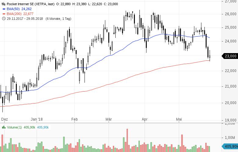 Top-Buzz-Bechtle-Infineon-und-8-weitere-deutsche-Aktien-stehen-heute-im-Fokus-Kommentar-GodmodeTrader-Team-GodmodeTrader.de-8