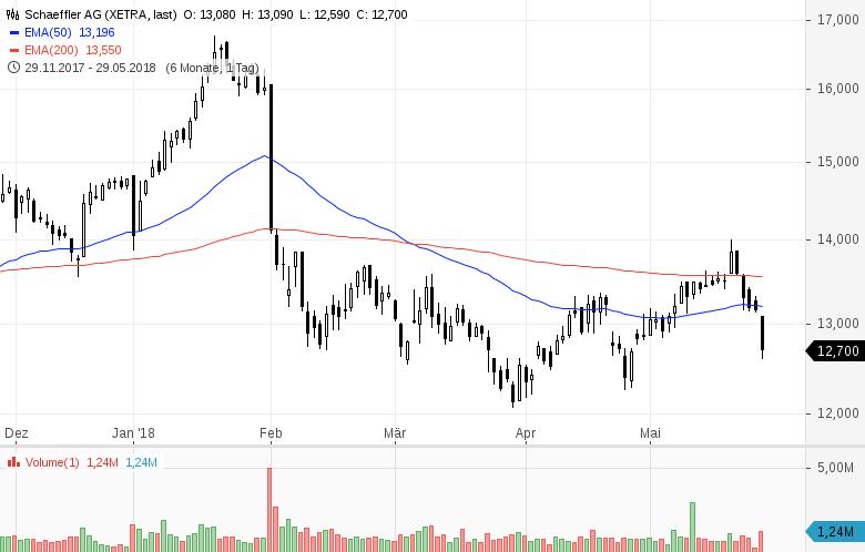 Top-Buzz-Bechtle-Infineon-und-8-weitere-deutsche-Aktien-stehen-heute-im-Fokus-Kommentar-GodmodeTrader-Team-GodmodeTrader.de-9
