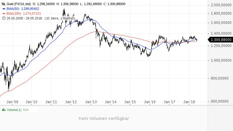 GOLD-Warum-das-Edelmetall-auf-mindestens-1-500-USD-pro-Unze-steigen-MUSS-Kommentar-Lisa-Hauser-GodmodeTrader.de-3