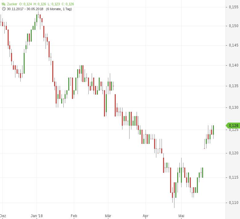 Zucker-Globaler-Markt-bleibt-deutlich-überversorgt-Tomke-Hansmann-GodmodeTrader.de-1