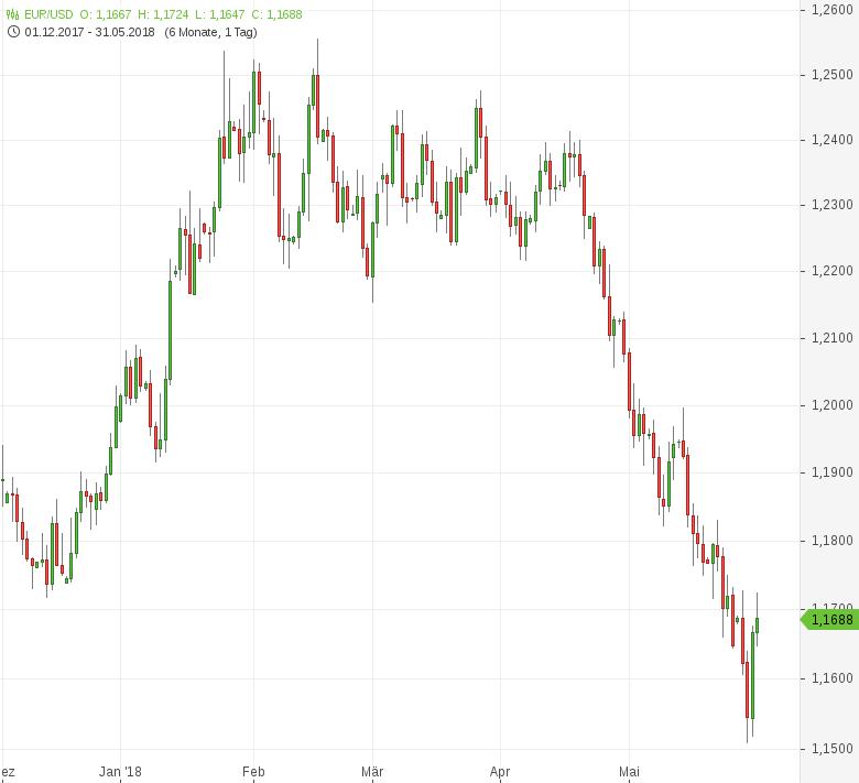 EUR-USD-EU-Inflation-auf-13-Monatshoch-Chartanalyse-Tomke-Hansmann-GodmodeTrader.de-1