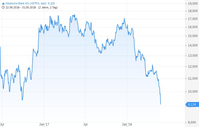 DEUTSCHE-BANK-Massiver-Sell-Off-Chartanalyse-Harald-Weygand-GodmodeTrader.de-1