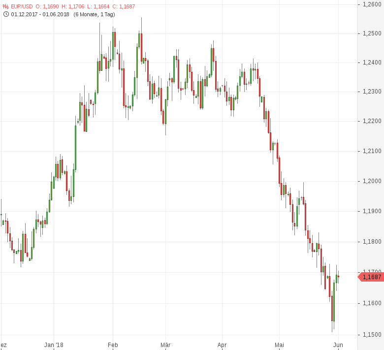 EUR-USD-Stimmung-in-der-EU-Industrie-eingetrübt-Chartanalyse-Tomke-Hansmann-GodmodeTrader.de-1
