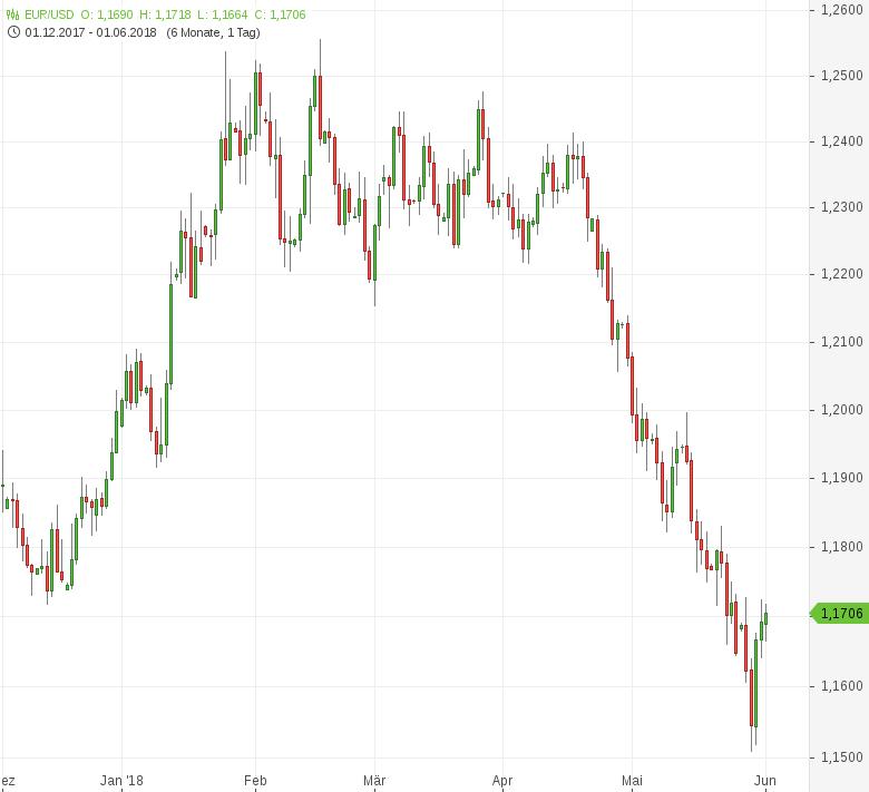 FX-Mittagsbericht-Euro-setzt-Erholung-fort-Tomke-Hansmann-GodmodeTrader.de-1