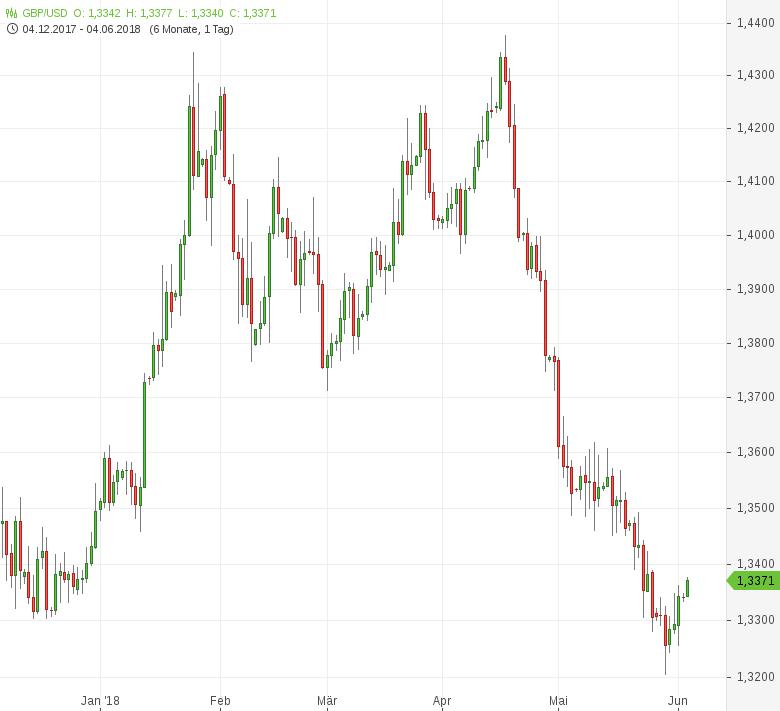 GBP-USD-Erholung-vom-Sechsmonatstief-setzt-sich-fort-Chartanalyse-Tomke-Hansmann-GodmodeTrader.de-1